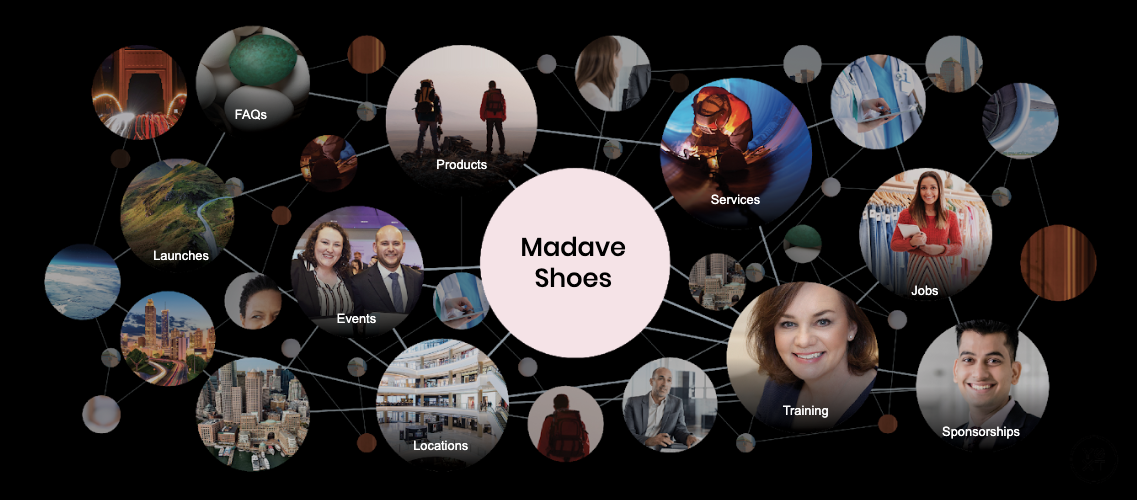 Madave Shoes Knowledge Graph